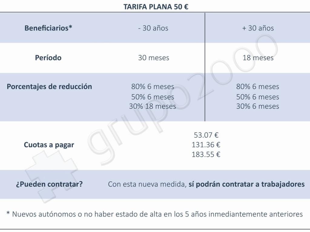 tabla autonomos tarifa plana