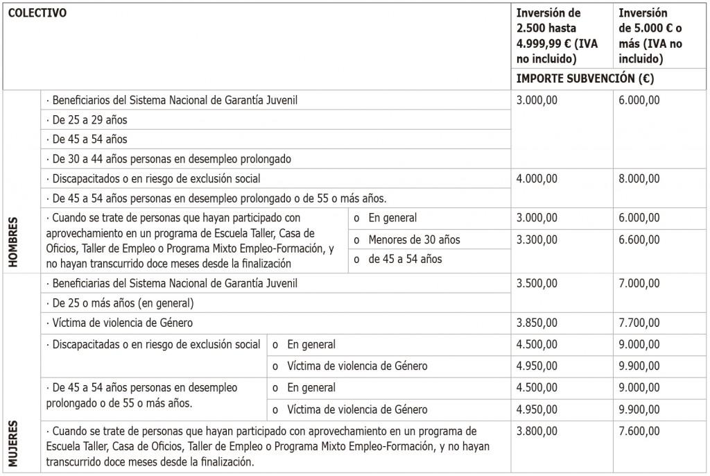 ayuda autónomos Murcia