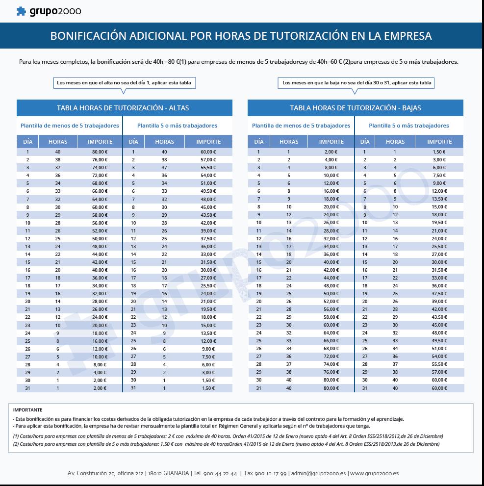 tabla-bonificacion-adicional-tutorizacion-contrato-formacion-grupo2000