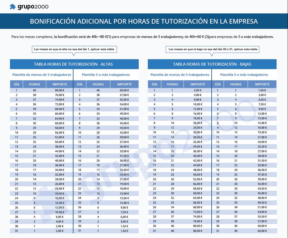 tabla bonificacion adicional contrato grupo2000