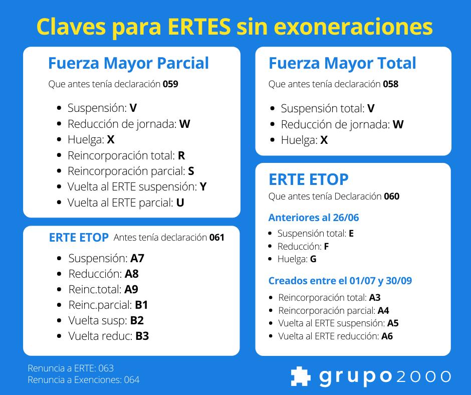 claves de declaraciones responsable en sistema red para ERTES sin exoneraciones a partir de octubre de 2020