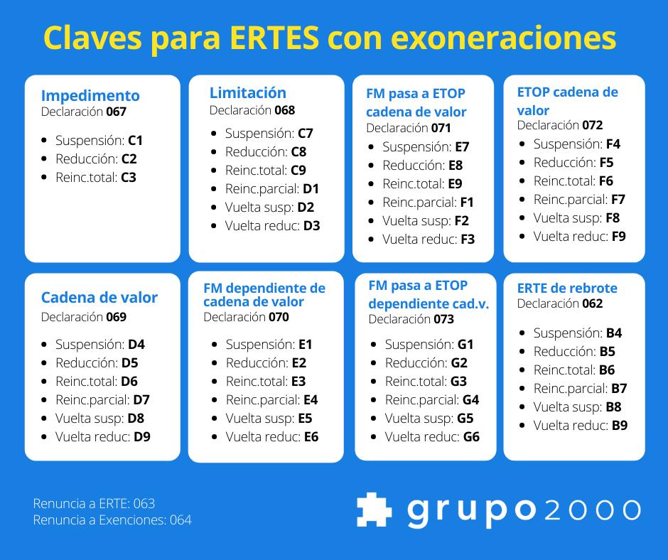 Tabla de claves para exoneraciones para los ERTES a partir de octubre