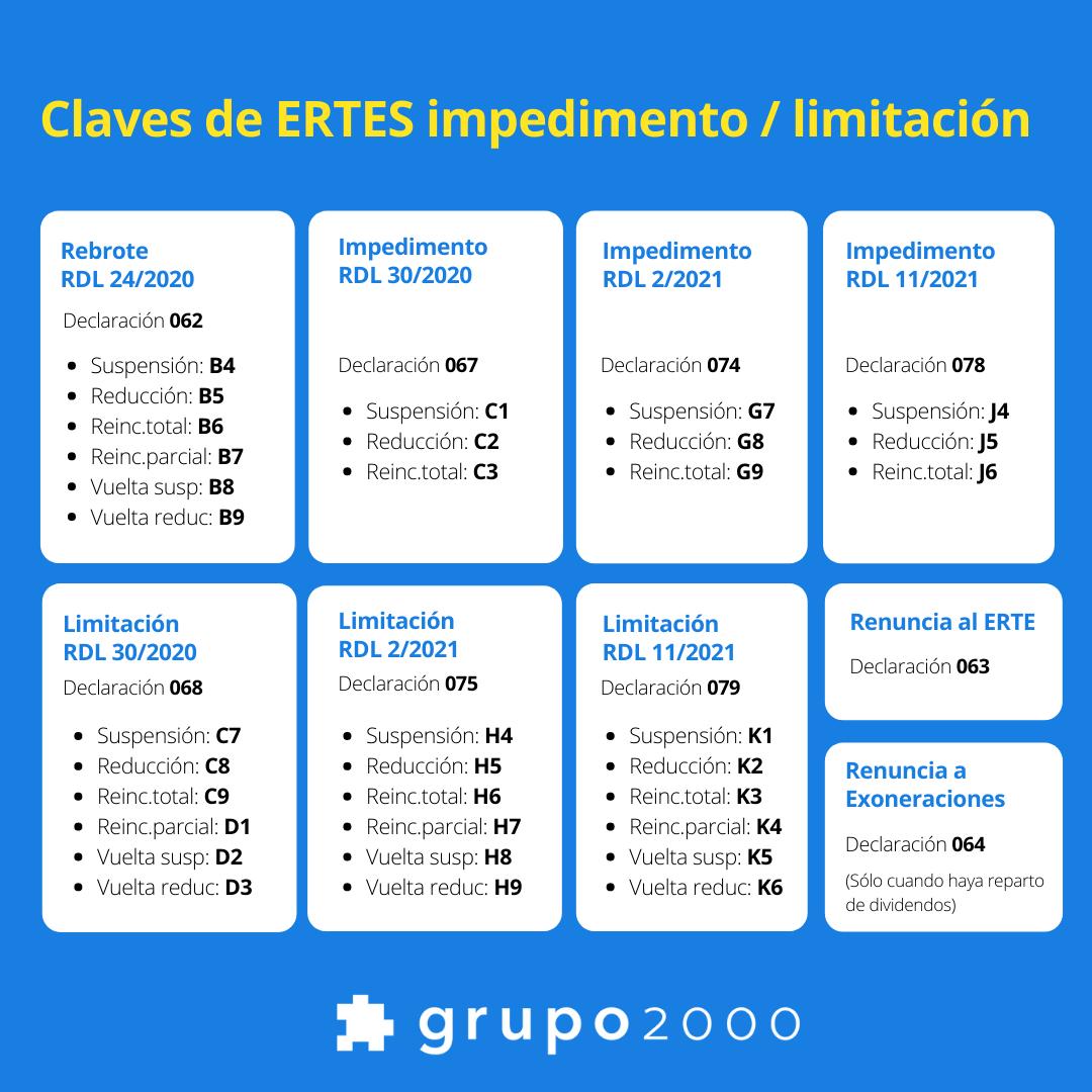 Tabla resumen con las claves para TGSS de los ERTES de impedimento y limitación desde junio a septiembre de 2021
