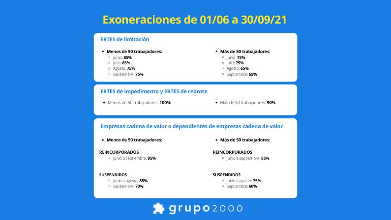 Claves para las exoneraciones de ERTES en Sistema RED desde junio de 2021