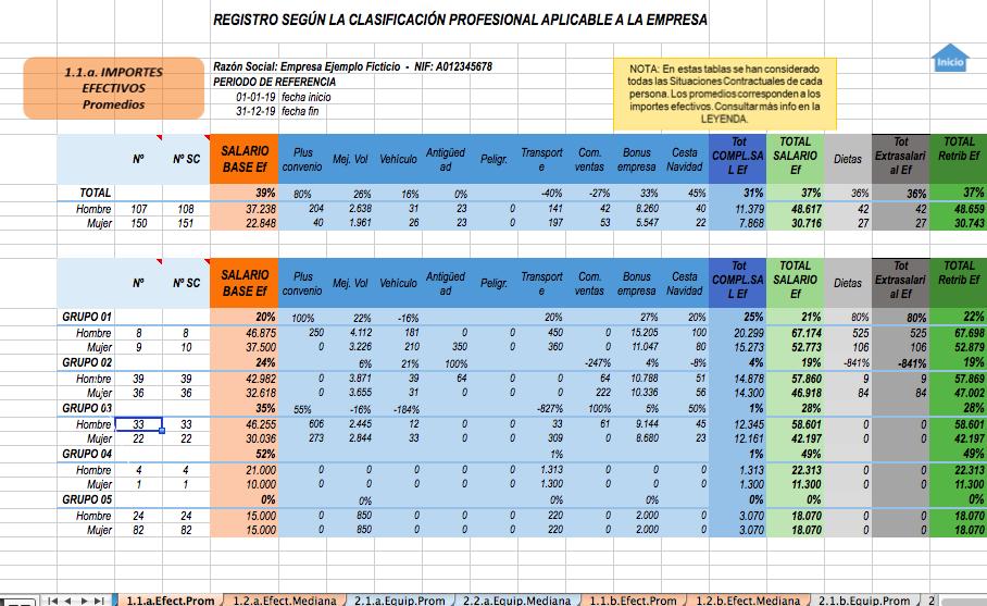 Excel modelo de registro retributivo del Ministerio de Igualdad