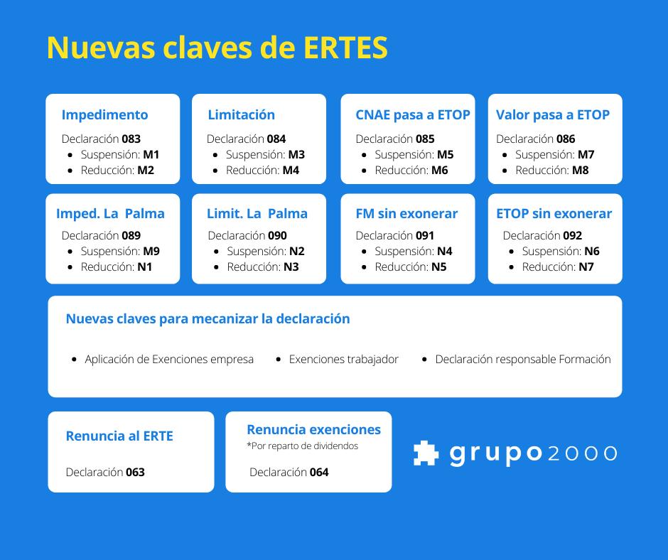 Tabla resumen con las claves para los nuevos ERTES que se realicen a partir de noviembre de 2021