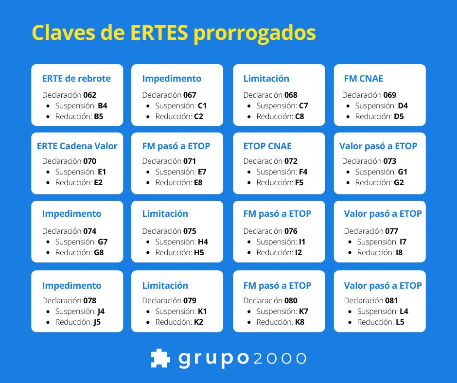 Tabla resumen con las claves de los ERTES prorrogados hasta febrero de 2022